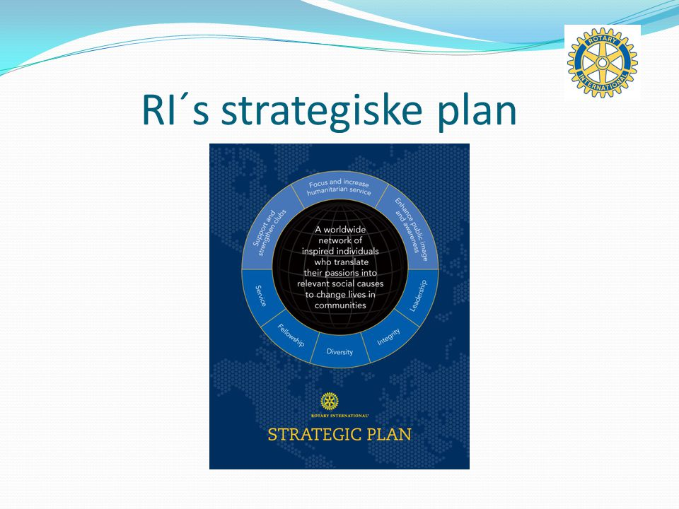 RI´s strategiske plan