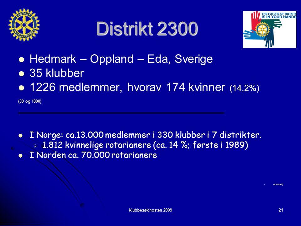 Klubbesøk høsten 200921 Distrikt 2300 Hedmark – Oppland – Eda, Sverige Hedmark – Oppland – Eda, Sverige 35 klubber 35 klubber 1226 medlemmer, hvorav 174 kvinner (14,2%) 1226 medlemmer, hvorav 174 kvinner (14,2%) (30 og 1000) ____________________________________________ I Norge: ca.13.000 medlemmer i 330 klubber i 7 distrikter.
