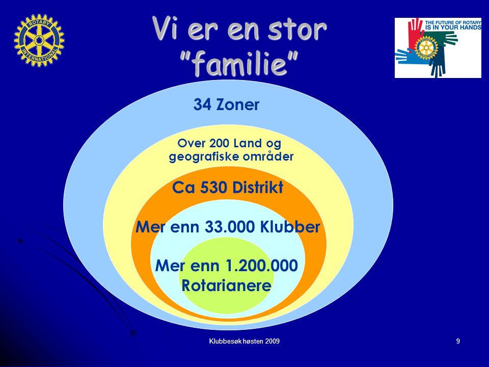 Klubbesøk høsten 20099 Vi er en stor familie 7 zoner 109 länder 118 distrikt 7 693 klubbar 298 651 rotarianer 34 Zoner Over 200 Land og geografiske områder Ca 530 Distrikt Mer enn 33.000 Klubber Mer enn 1.200.000 Rotarianere