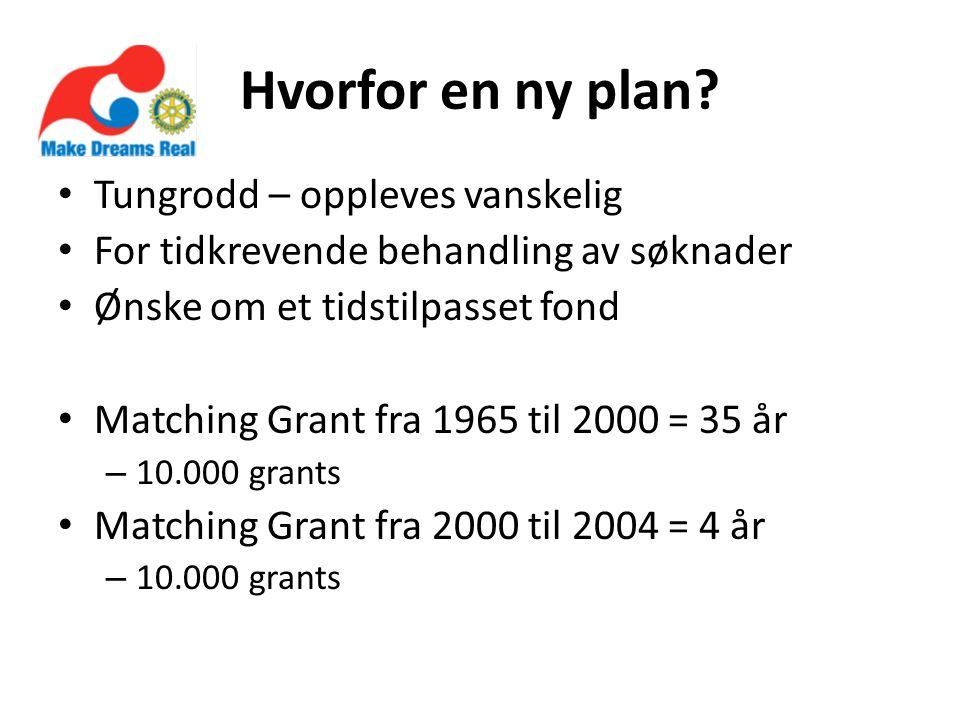 Hvorfor en ny plan? Tungrodd – oppleves vanskelig For tidkrevende behandling av søknader Ønske om et tidstilpasset fond Matching Grant fra 1965 til 20