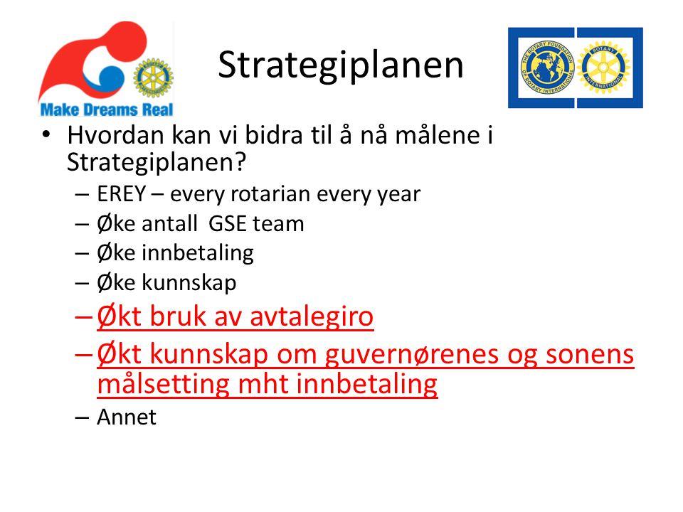 Strategiplanen Hvordan kan vi bidra til å nå målene i Strategiplanen? – EREY – every rotarian every year – Øke antall GSE team – Øke innbetaling – Øke