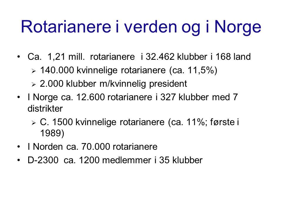 Rotarianere i verden og i Norge Ca. 1,21 mill. rotarianere i 32.462 klubber i 168 land  140.000 kvinnelige rotarianere (ca. 11,5%)  2.000 klubber m/