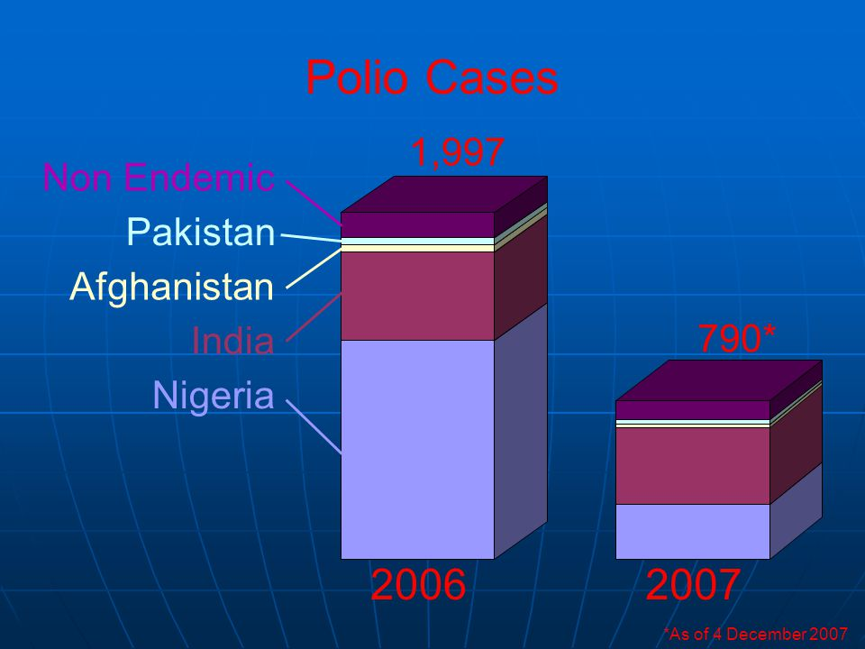 20062007 Polio Cases Nigeria India Afghanistan Pakistan Non Endemic 1,997 790* *As of 4 December 2007