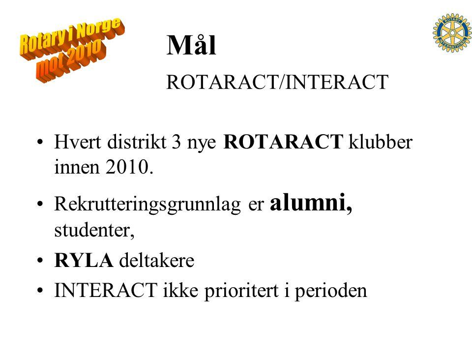 Mål ROTARACT/INTERACT Hvert distrikt 3 nye ROTARACT klubber innen 2010.