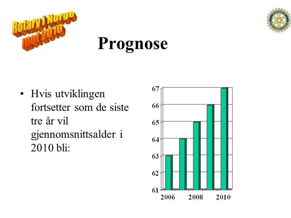 Prognose Hvis utviklingen fortsetter som de siste tre år vil gjennomsnittsalder i 2010 bli: