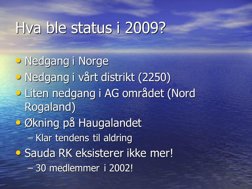 Hva ble status i 2009.