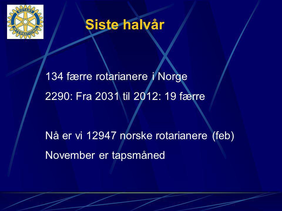 134 færre rotarianere i Norge 2290: Fra 2031 til 2012: 19 færre Nå er vi 12947 norske rotarianere (feb) November er tapsmåned Siste halvår