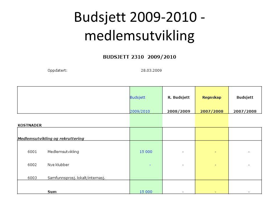 Budsjett 2009-2010 – opplæring og kommunikasjon BUDSJETT 2310 2009/2010 Oppdatert:28.03.2009 BudsjettR.