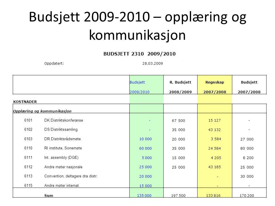 Budsjett 2009-2010 – opplæring og kommunikasjon BUDSJETT 2310 2009/2010 Oppdatert:28.03.2009 BudsjettR. BudsjettRegnskapBudsjett 2009/20102008/2009200