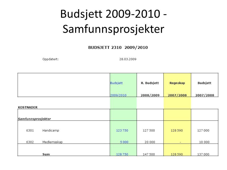 Budsjett 2009-2010 - Samfunnsprosjekter BUDSJETT 2310 2009/2010 Oppdatert:28.03.2009 BudsjettR. BudsjettRegnskapBudsjett 2009/20102008/20092007/2008 K