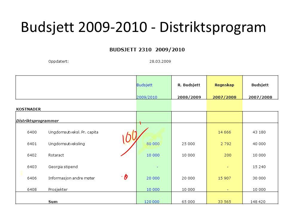 Budsjett 2009-2010 - Distriktsprogram BUDSJETT 2310 2009/2010 Oppdatert:28.03.2009 BudsjettR. BudsjettRegnskapBudsjett 2009/20102008/20092007/2008 KOS