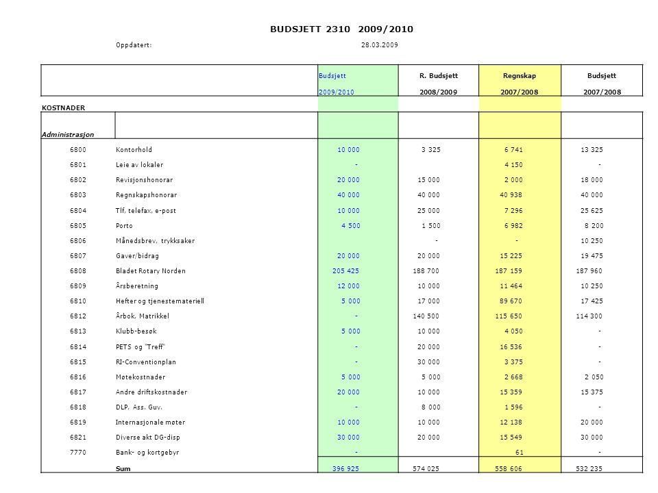 Budsjett 2009-2010 – avslutningsposter BUDSJETT 2310 2009/2010 Oppdatert:28.03.2009 BudsjettR.