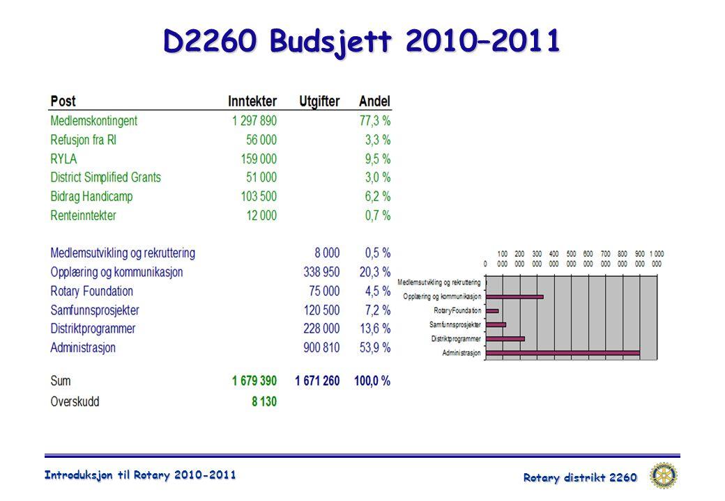 Rotary distrikt 2260 Introduksjon til Rotary 2010-2011 D2260 Budsjett 2010–2011