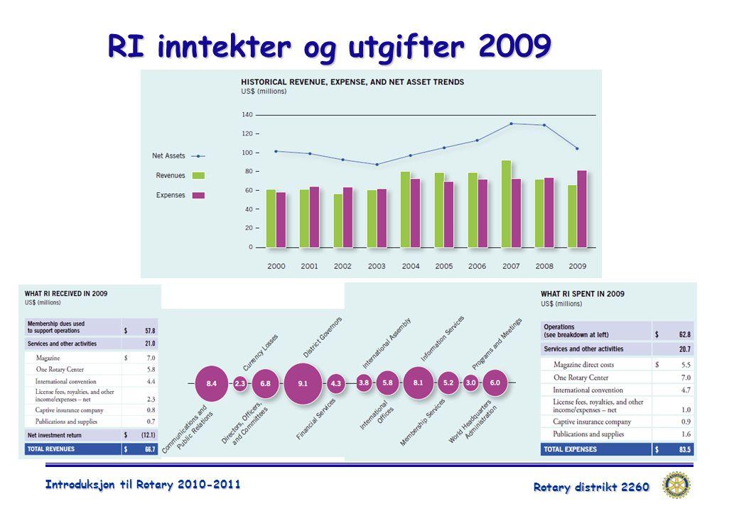 Rotary distrikt 2260 Introduksjon til Rotary 2010-2011 RI inntekter og utgifter 2009