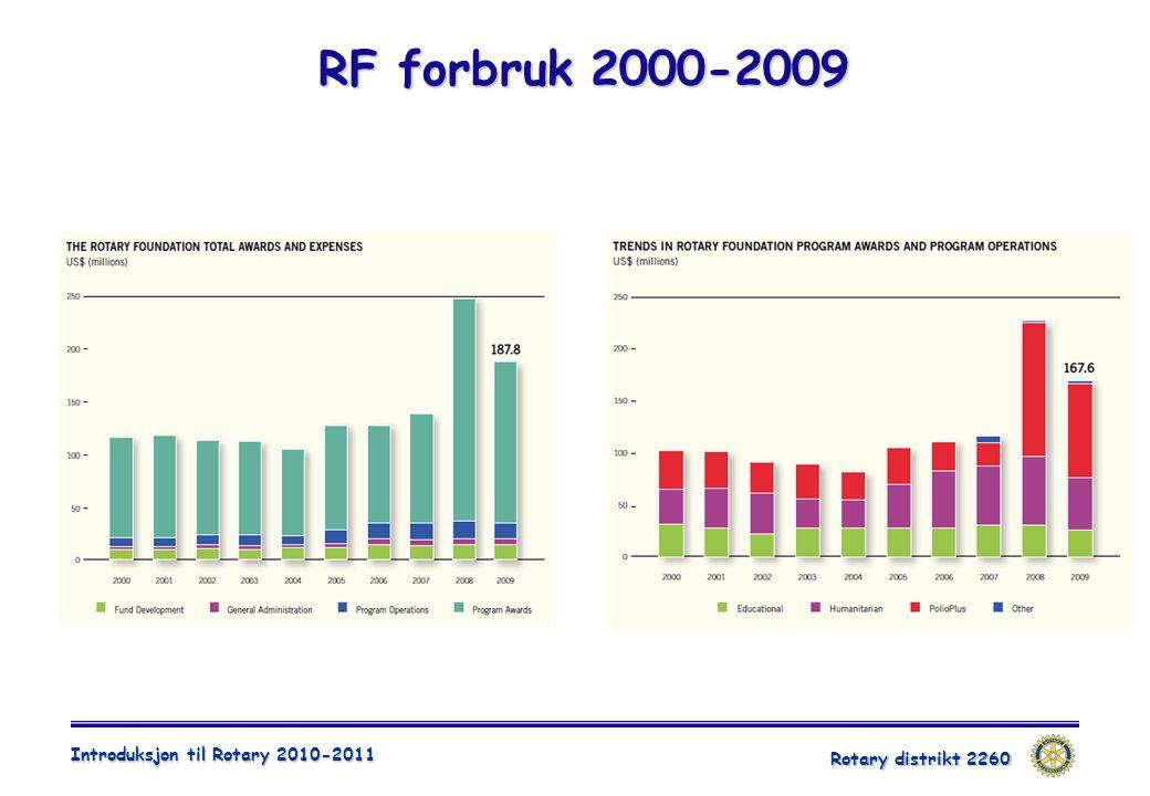 Rotary distrikt 2260 Introduksjon til Rotary 2010-2011 RF forbruk 2000-2009