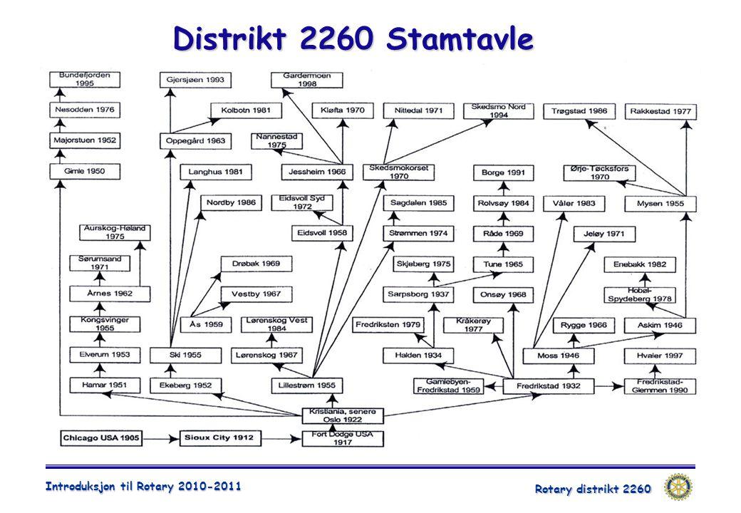 Rotary distrikt 2260 Introduksjon til Rotary 2010-2011 Distrikt 2260 Stamtavle