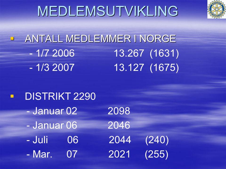MEDLEMSUTVIKLING  ANTALL MEDLEMMER I NORGE - 1/7 2006 13.267 (1631) - 1/3 2007 13.127 (1675)   DISTRIKT 2290 - Januar 02 2098 - Januar 06 2046 - Juli 06 2044 (240) - Mar.