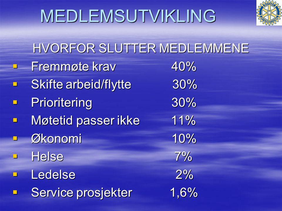 MEDLEMSUTVIKLING HVORFOR SLUTTER MEDLEMMENE  Fremmøte krav 40%  Skifte arbeid/flytte 30%  Prioritering 30%  Møtetid passer ikke 11%  Økonomi 10%  Helse 7%  Ledelse 2%  Service prosjekter 1,6%