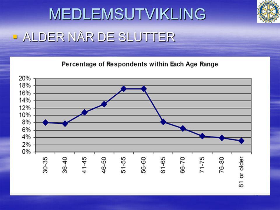 MEDLEMSUTVIKLING  ALDER NÅR DE SLUTTER