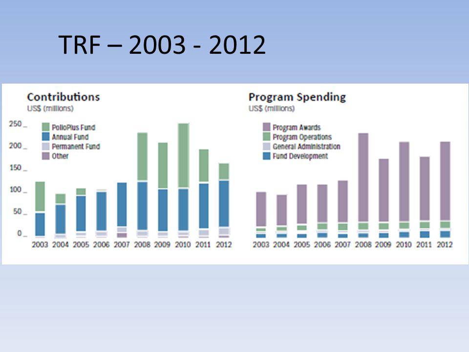 TRF – 2003 - 2012