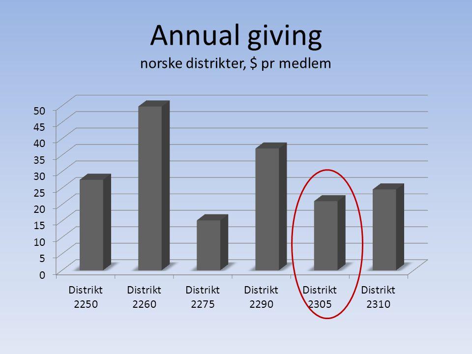 Annual giving norske distrikter, $ pr medlem