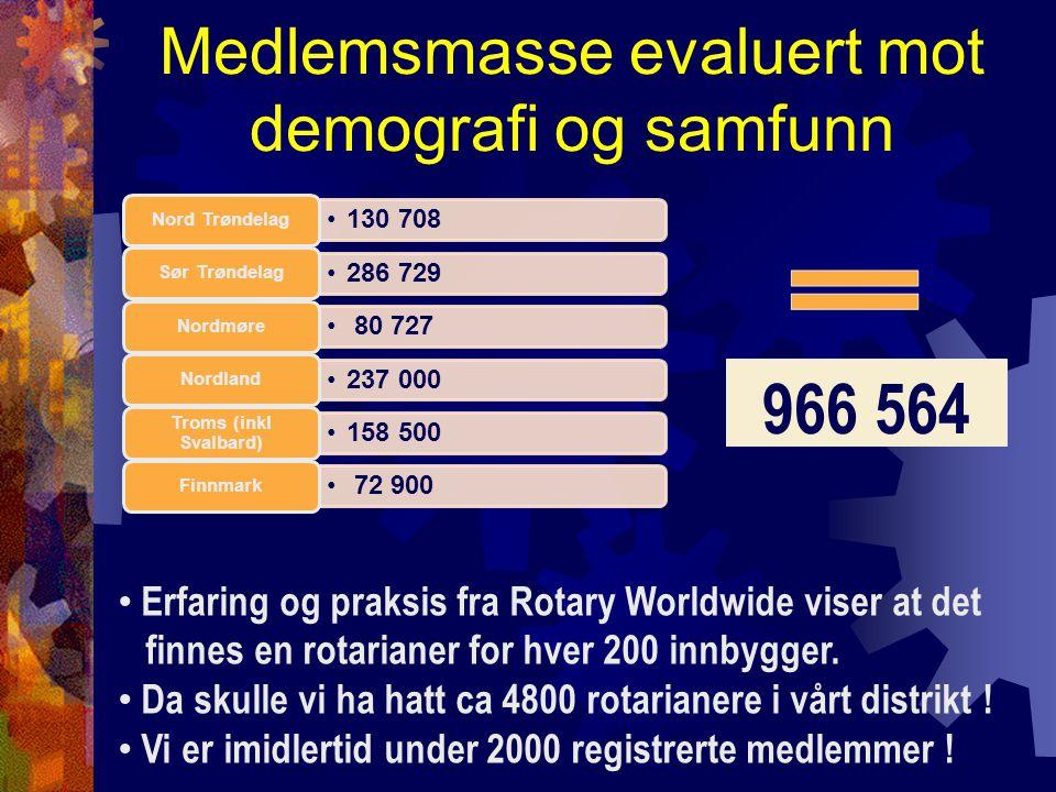 Medlemsmasse evaluert mot demografi og samfunn 130 708 Nord Trøndelag 286 729 Sør Trøndelag 80 727 Nordmøre 237 000 Nordland 158 500 Troms (inkl Svalbard) 72 900 Finnmark 966 564 Erfaring og praksis fra Rotary Worldwide viser at det finnes en rotarianer for hver 200 innbygger.