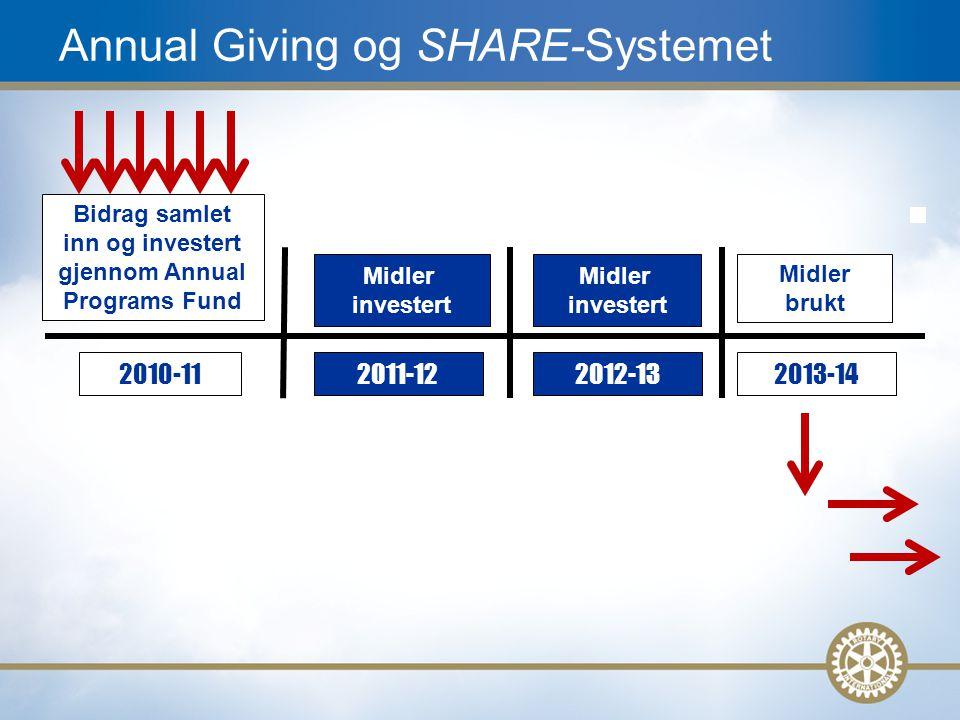 6 Annual Giving og SHARE-Systemet 2010-112011-122012-132013-14 Bidrag samlet inn og investert gjennom Annual Programs Fund Midler brukt Midler investert Midler investert