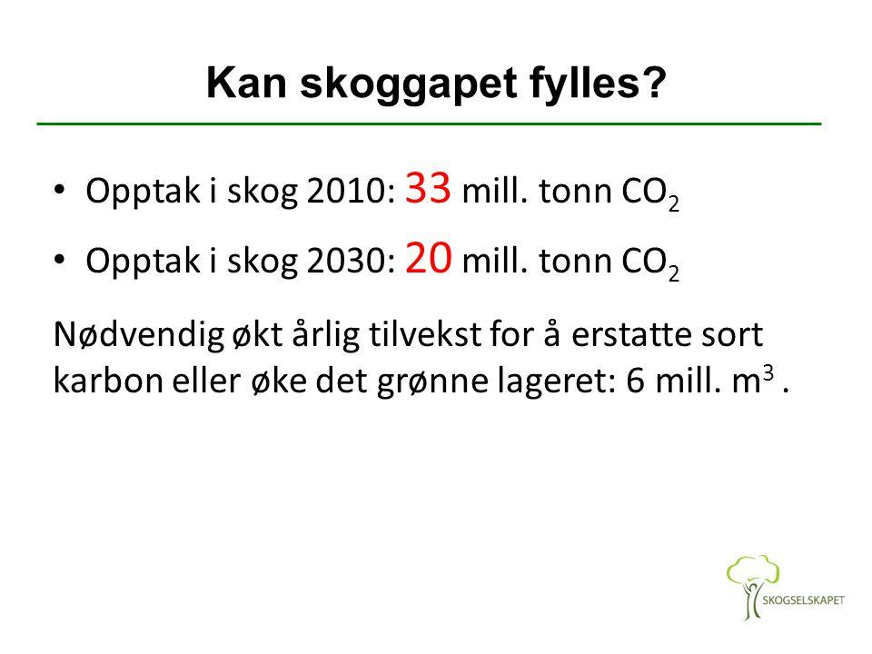 Kan skoggapet fylles? Opptak i skog 2010: 33 mill. tonn CO 2 Opptak i skog 2030: 20 mill. tonn CO 2 Nødvendig økt årlig tilvekst for å erstatte sort k