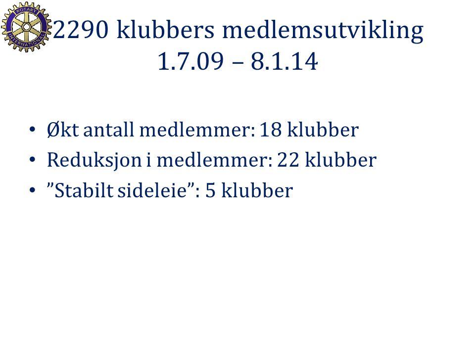 2290 klubbers medlemsutvikling 1.7.09 – 8.1.14 Økt antall medlemmer: 18 klubber Reduksjon i medlemmer: 22 klubber Stabilt sideleie : 5 klubber