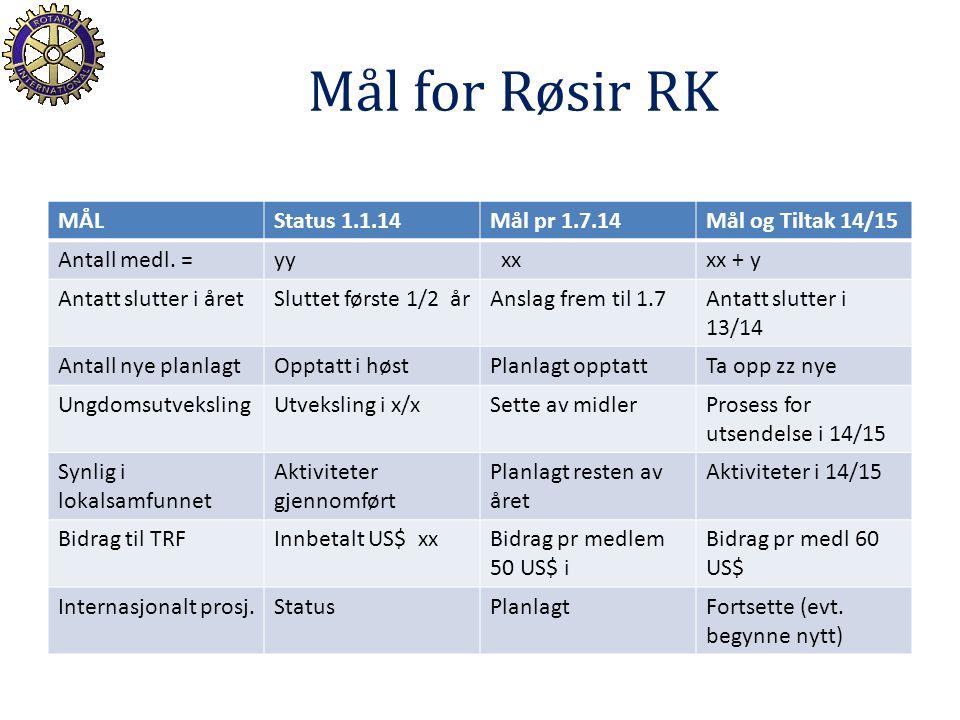 Mål for Røsir RK MÅLStatus 1.1.14Mål pr 1.7.14Mål og Tiltak 14/15 Antall medl.