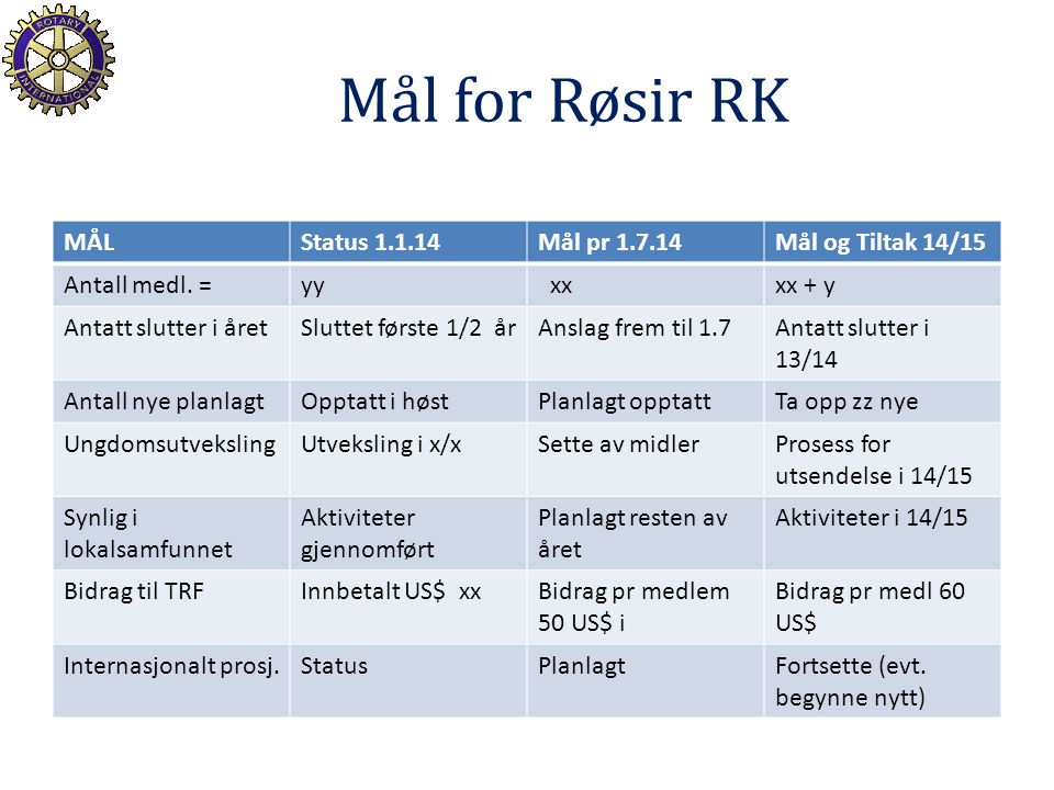 Mål for Røsir RK MÅLStatus 1.1.14Mål pr 1.7.14Mål og Tiltak 14/15 Antall medl. =yy xxxx + y Antatt slutter i åretSluttet første 1/2 årAnslag frem til