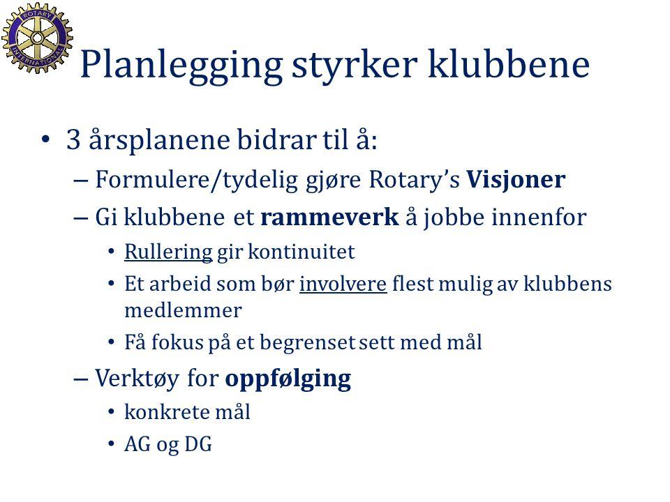 Planlegging styrker klubbene 3 årsplanene bidrar til å: – Formulere/tydelig gjøre Rotary's Visjoner – Gi klubbene et rammeverk å jobbe innenfor Ruller