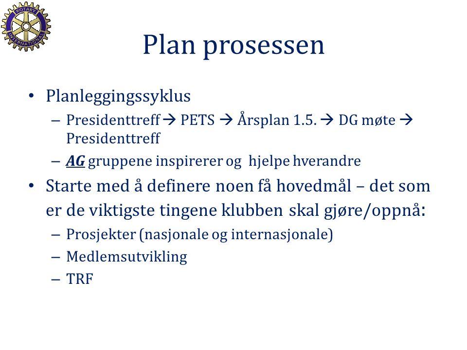 Plan prosessen Planleggingssyklus – Presidenttreff  PETS  Årsplan 1.5.  DG møte  Presidenttreff – AG gruppene inspirerer og hjelpe hverandre Start