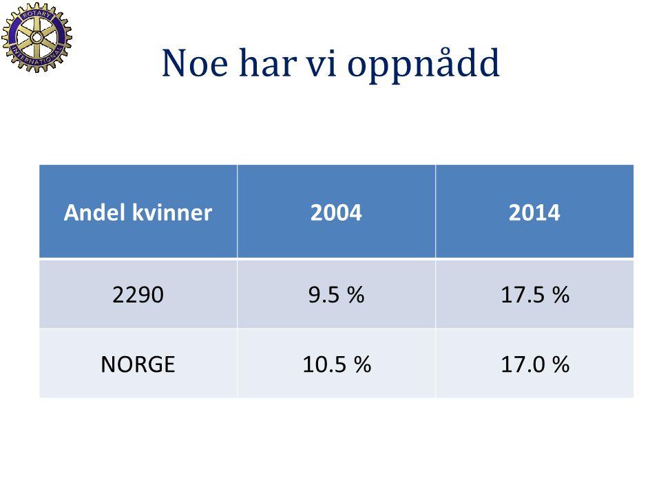 Noe har vi oppnådd Andel kvinner20042014 22909.5 %17.5 % NORGE10.5 %17.0 %