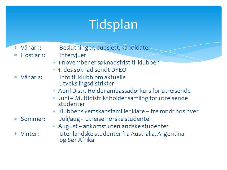  Vår år 1: Beslutninger, budsjett, kandidater  Høst år 1:Intervjuer  1.november er søknadsfrist til klubben  1.