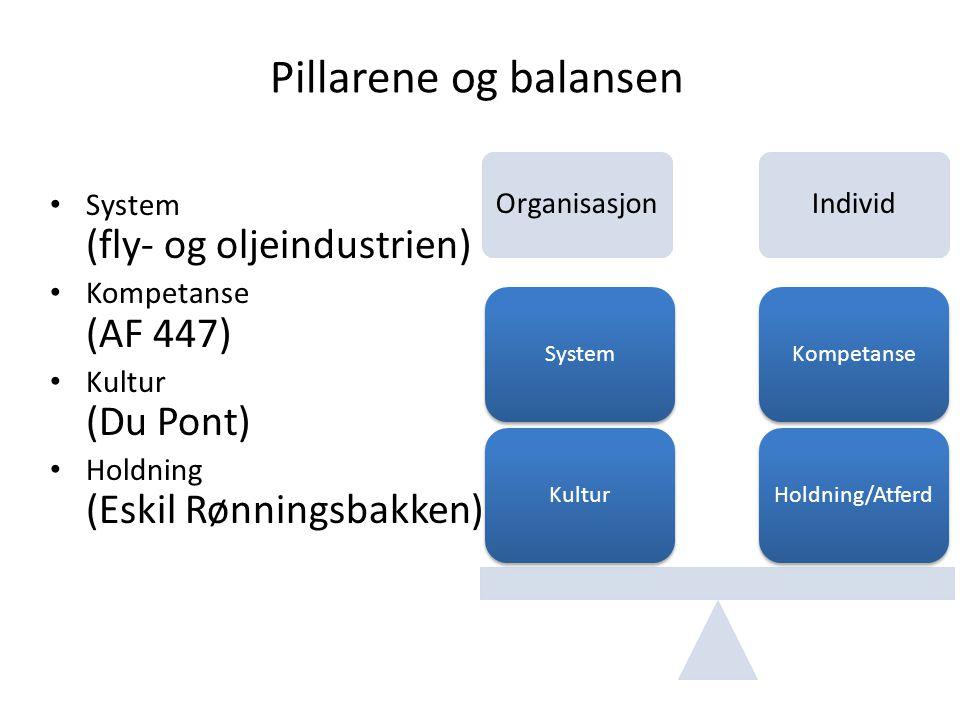 Pillarene og balansen System (fly- og oljeindustrien) Kompetanse (AF 447) Kultur (Du Pont) Holdning (Eskil Rønningsbakken) OrganisasjonIndivid Holdnin