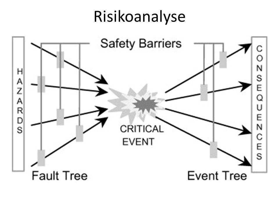 Risikoanalyse Sløyfemodellen (Bow Tie)