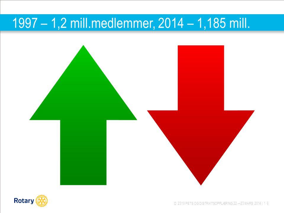 D 2310 PETS OG DISTRIKTSOPPLÆRING 22.—23.MARS 2014 | 16 1997 – 1,2 mill.medlemmer, 2014 – 1,185 mill.