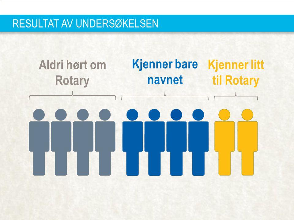 D 2310 PETS OG DISTRIKTSOPPLÆRING 22.—23.MARS 2014 | 17 RESULTAT AV UNDERSØKELSEN Aldri hørt om Rotary Kjenner bare navnet Kjenner litt til Rotary