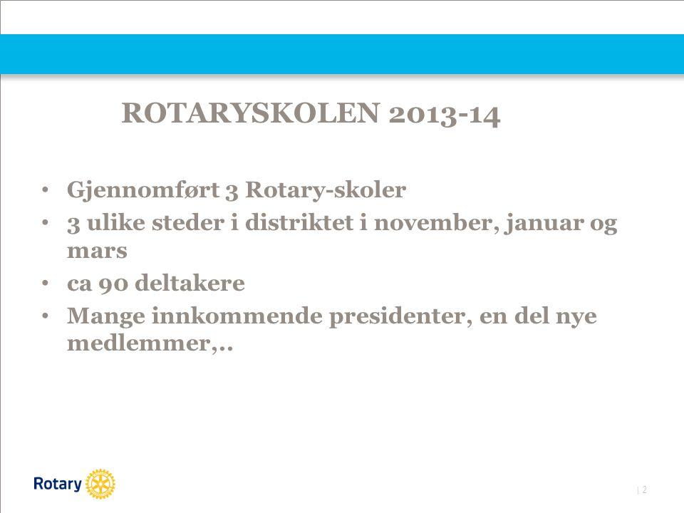 | 2 ROTARYSKOLEN 2013-14 Gjennomført 3 Rotary-skoler 3 ulike steder i distriktet i november, januar og mars ca 90 deltakere Mange innkommende presidenter, en del nye medlemmer,..