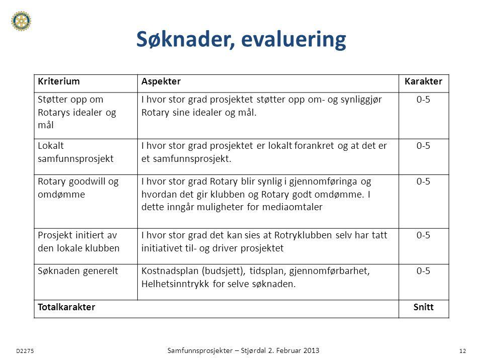 D2275 Samfunnsprosjekter – Stjørdal 2. Februar 2013 12 Søknader, evaluering KriteriumAspekterKarakter Støtter opp om Rotarys idealer og mål I hvor sto