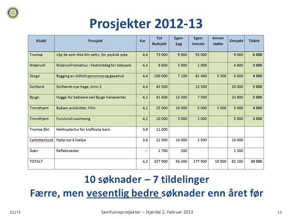 D2275 Samfunnsprosjekter – Stjørdal 2. Februar 2013 13 Prosjekter 2012-13 10 søknader – 7 tildelinger Færre, men vesentlig bedre søknader enn året før