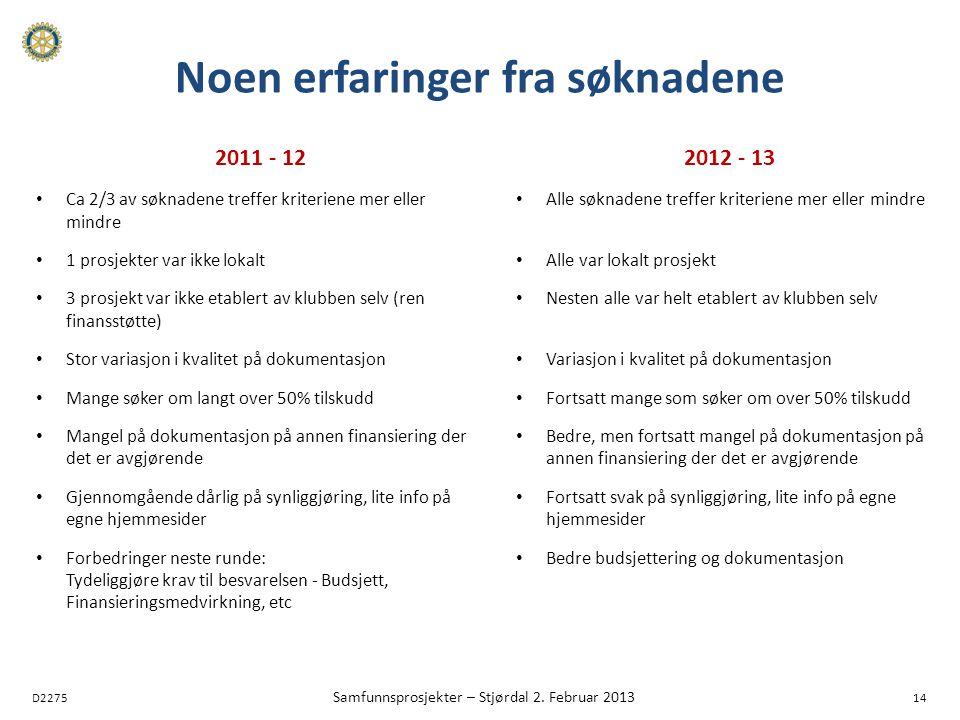 D2275 Samfunnsprosjekter – Stjørdal 2. Februar 2013 14 Noen erfaringer fra søknadene 2011 - 12 Ca 2/3 av søknadene treffer kriteriene mer eller mindre