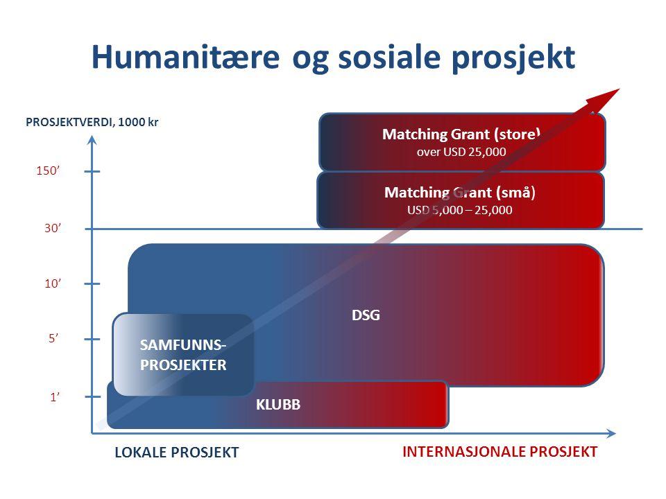 DSG Humanitære og sosiale prosjekt LOKALE PROSJEKT INTERNASJONALE PROSJEKT 1' 5' 10' 30' 150' KLUBB SAMFUNNS- PROSJEKTER Matching Grant (små) USD 5,000 – 25,000 Matching Grant (store) over USD 25,000 PROSJEKTVERDI, 1000 kr