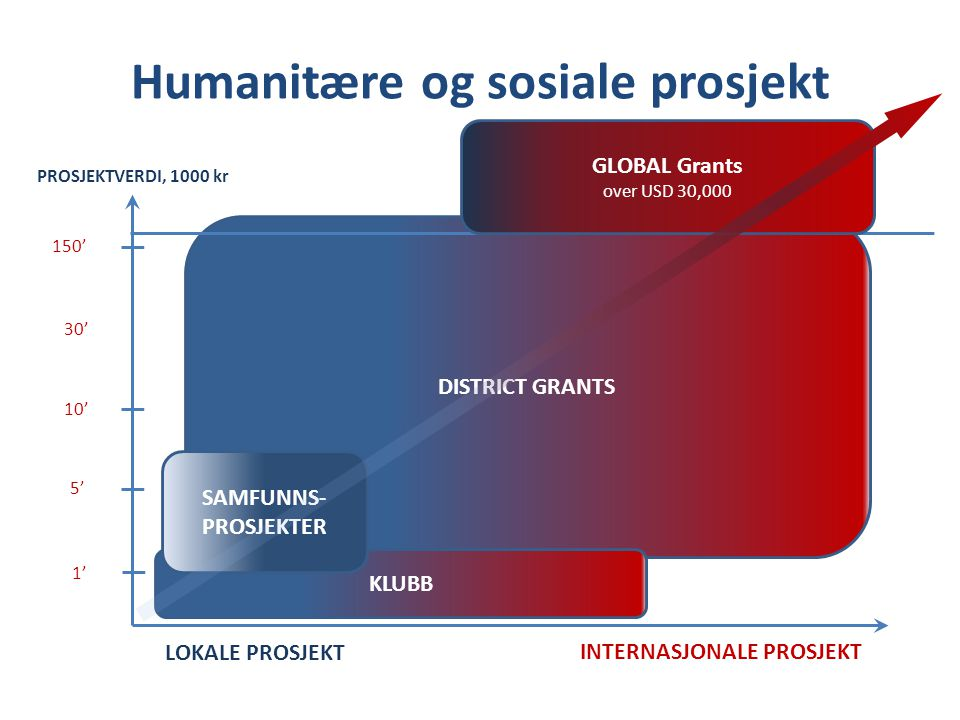 DISTRICT GRANTS Humanitære og sosiale prosjekt LOKALE PROSJEKT INTERNASJONALE PROSJEKT 1' 5' 10' 30' 150' KLUBB SAMFUNNS- PROSJEKTER GLOBAL Grants ove