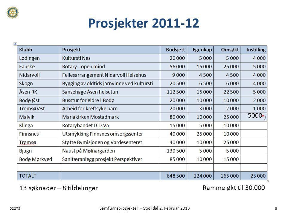 D2275 Samfunnsprosjekter – Stjørdal 2. Februar 2013 8 Prosjekter 2011-12 5000 Ramme økt til 30.000 13 søknader – 8 tildelinger