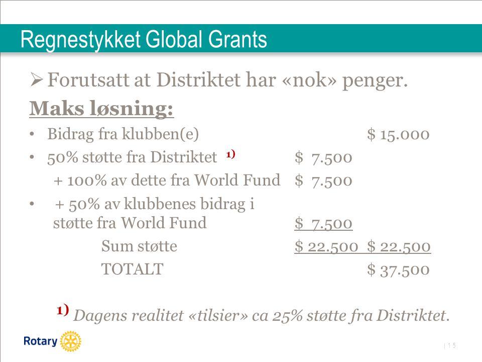 | 15 Regnestykket Global Grants  Forutsatt at Distriktet har «nok» penger. Maks løsning: Bidrag fra klubben(e)$ 15.000 50% støtte fra Distriktet 1) $