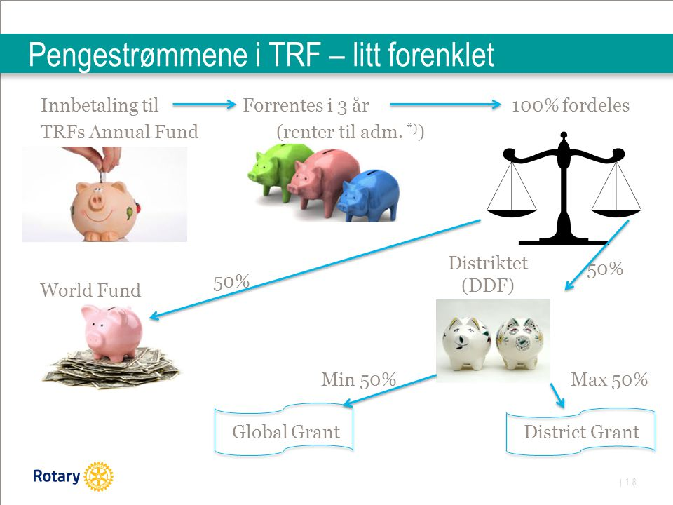 | 18 Pengestrømmene i TRF – litt forenklet Innbetaling til Forrentes i 3 år100% fordeles TRFs Annual Fund(renter til adm. *) ) World Fund 50% Global G