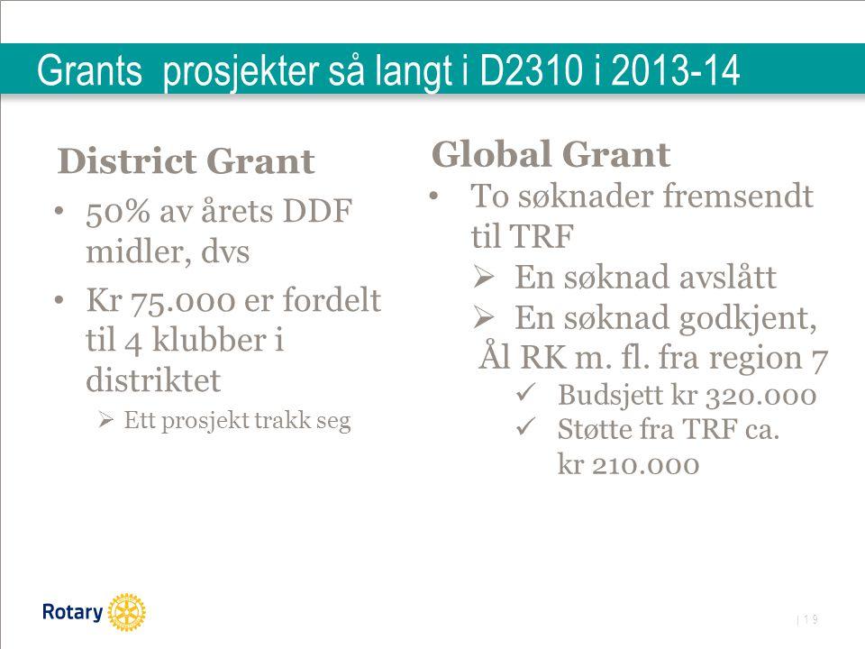 | 19 Grants prosjekter så langt i D2310 i 2013-14 District Grant 50% av årets DDF midler, dvs Kr 75.000 er fordelt til 4 klubber i distriktet  Ett prosjekt trakk seg Global Grant To søknader fremsendt til TRF  En søknad avslått  En søknad godkjent, Ål RK m.