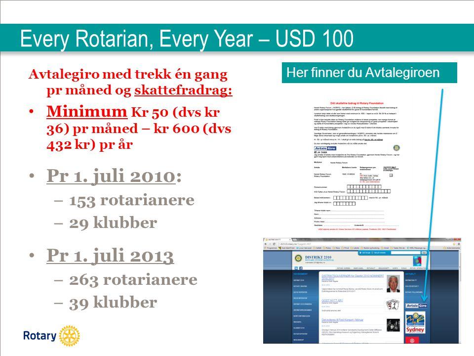 | 23 Every Rotarian, Every Year – USD 100 Avtalegiro med trekk én gang pr måned og skattefradrag: Minimum Kr 50 (dvs kr 36) pr måned – kr 600 (dvs 432 kr) pr år Pr 1.